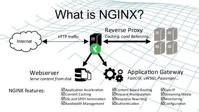 Nginx fastcgi cache - пример конфига