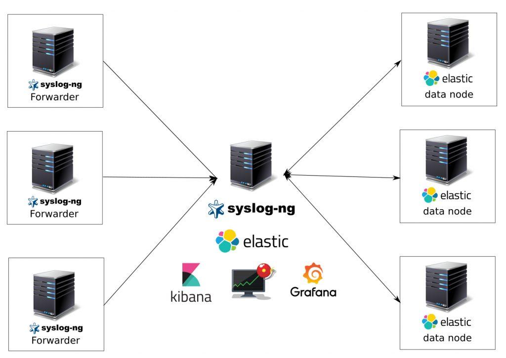 Система сбора, анализа, уведомлений и визуализации логов на syslog